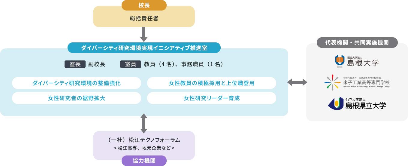 松江工業高等専門学校・ダイバーシティ研究環境実現イニシアティブ推進体制